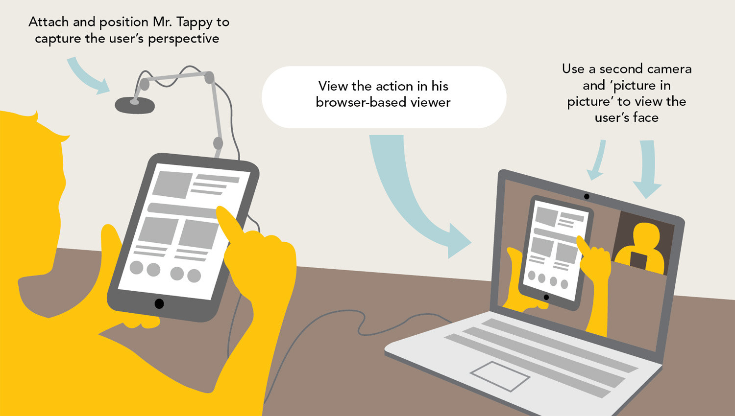 Mobile device usability testing just got easier with Mr. Tappy's viewer.
